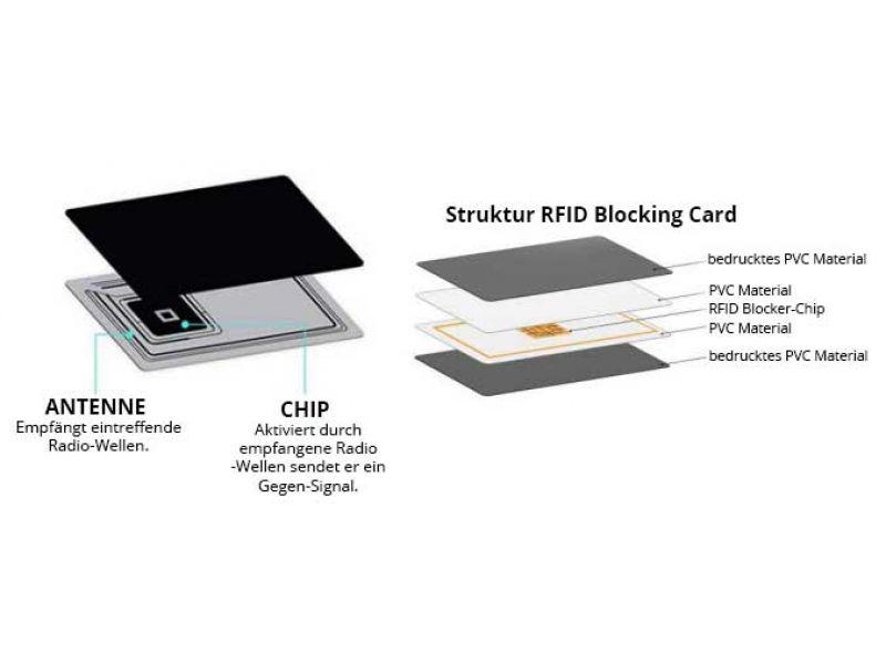 Aktive RFID Blocker Karte GUARD Aufbau Struktur